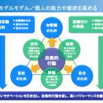 営業の動機付けを支える3つの根拠と営業組織の能力