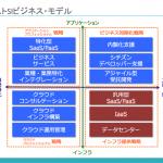 ポストSIビジネス:4つの戦略と9つのシナリオ(3)