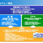 ソリューション営業活動を構成する4つの能力