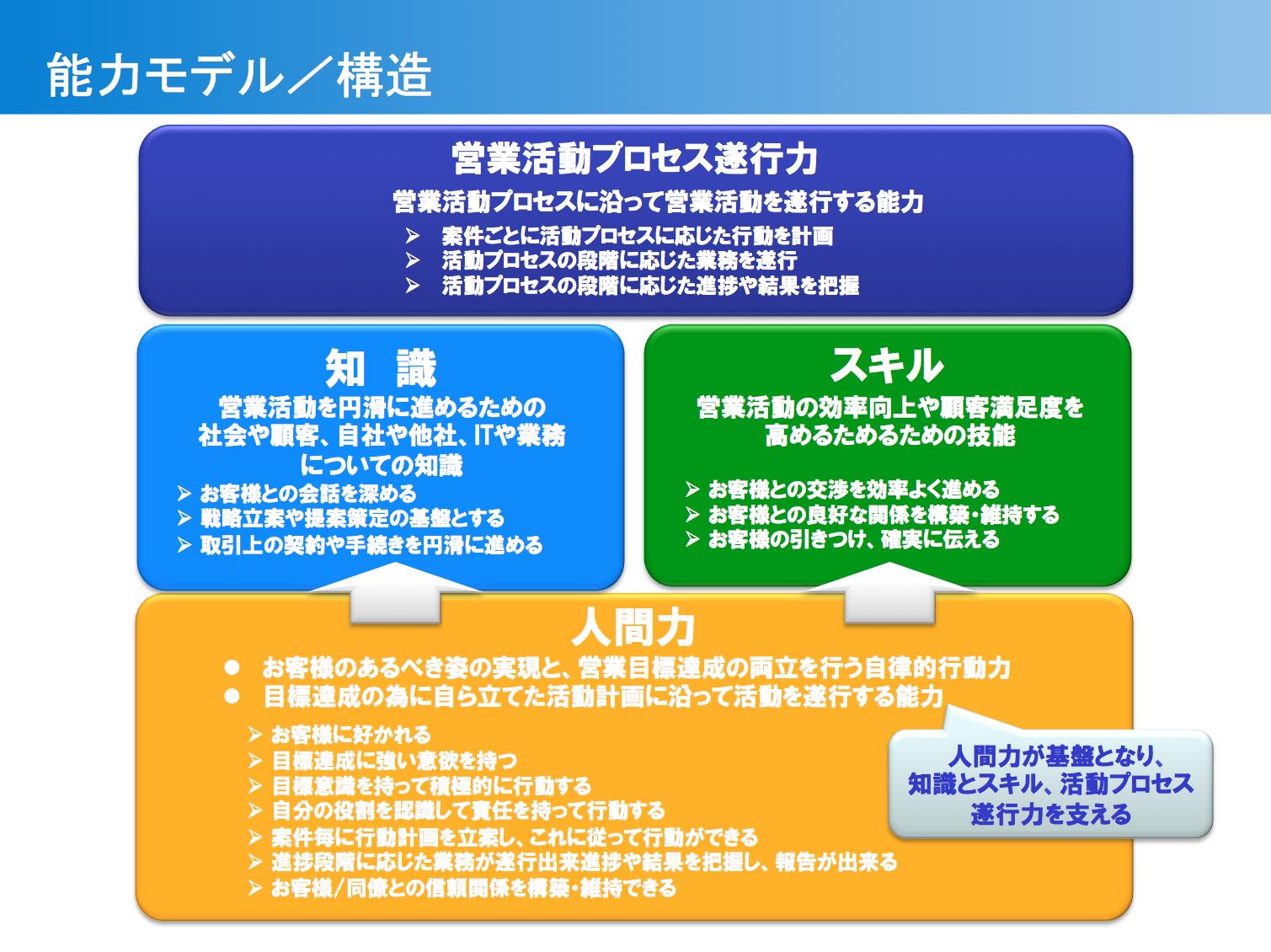 ソリューション営業活動を構成す...