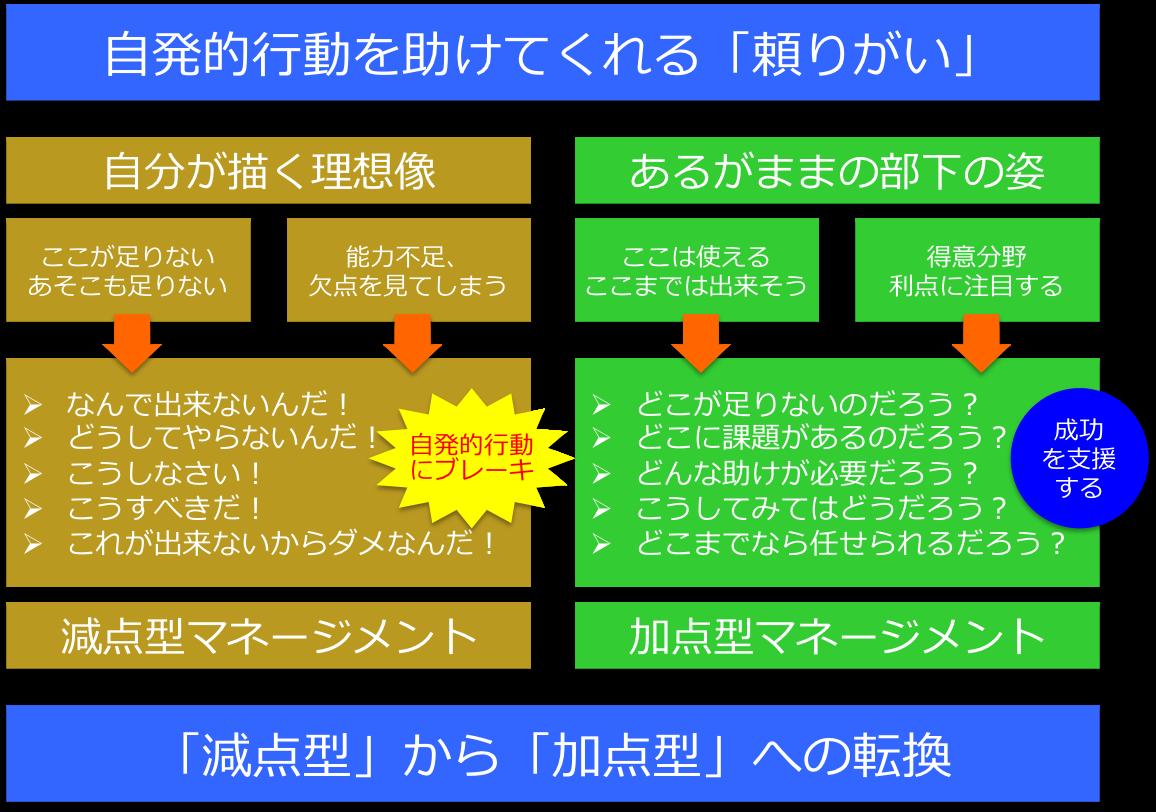 2つのマネージメント・スタイル:「減点型」と「加点型」 | ネット ...