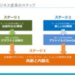 SIビジネスの未来を創る3つのステップ