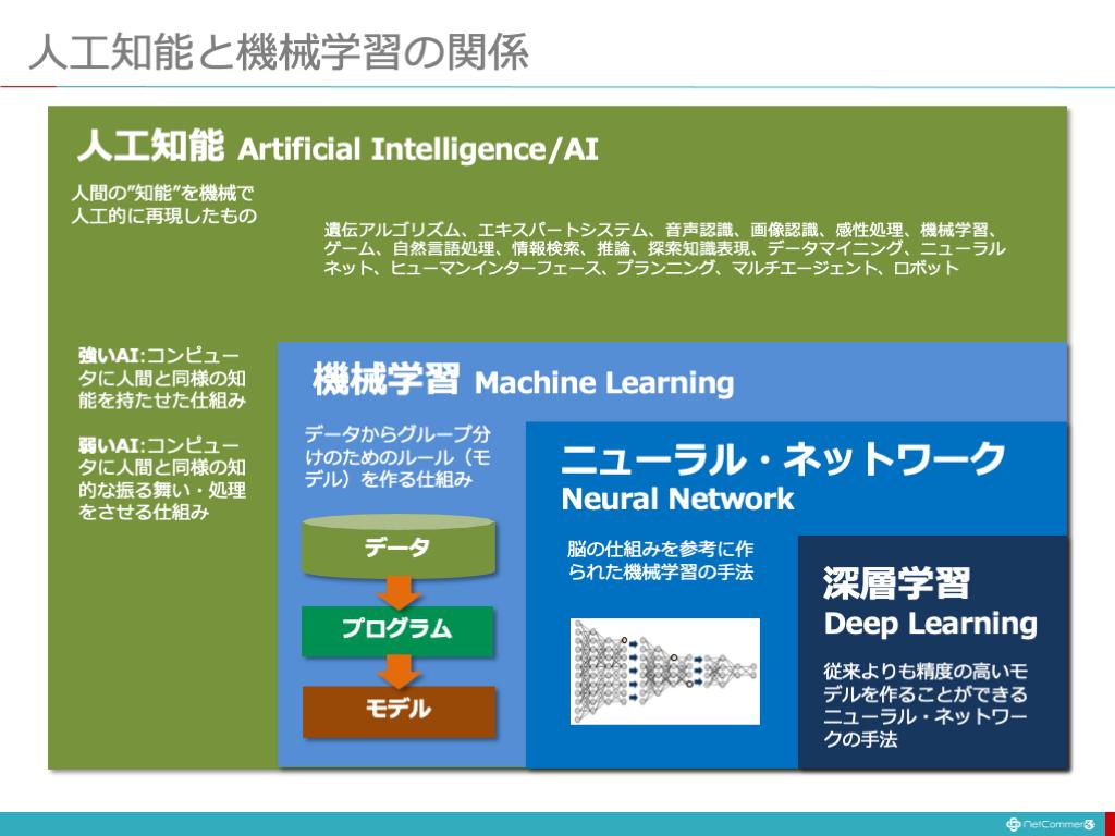 人工知能と機械学習の関係