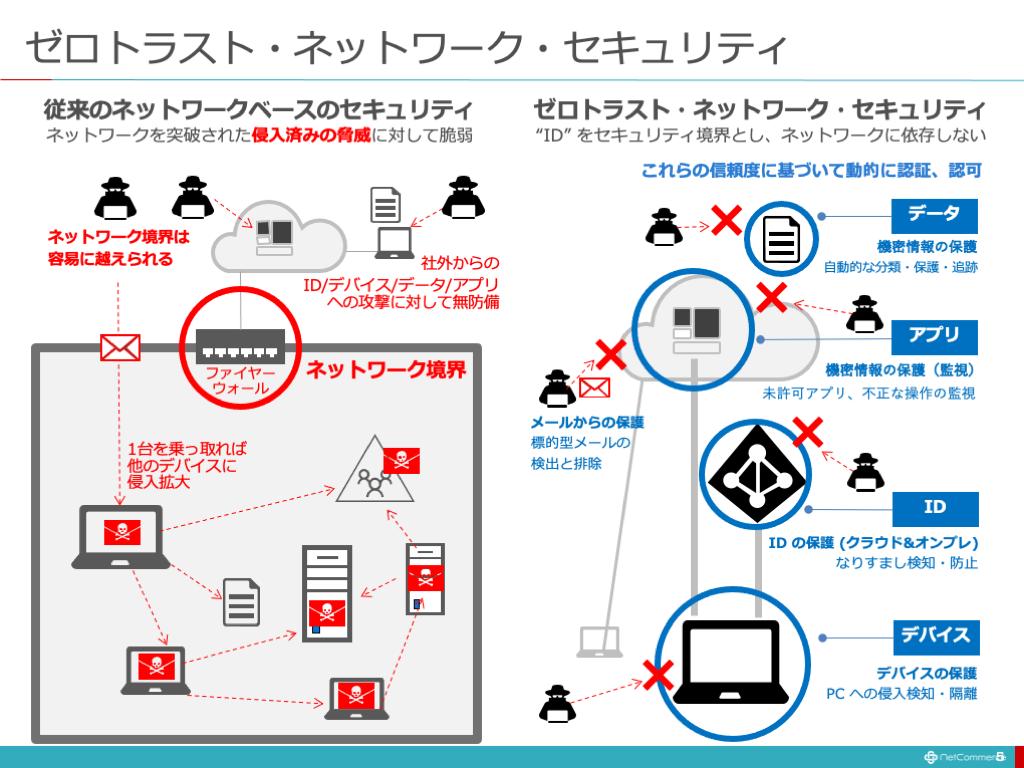 ゼロトラスト・ネットワーク・セキュリティ