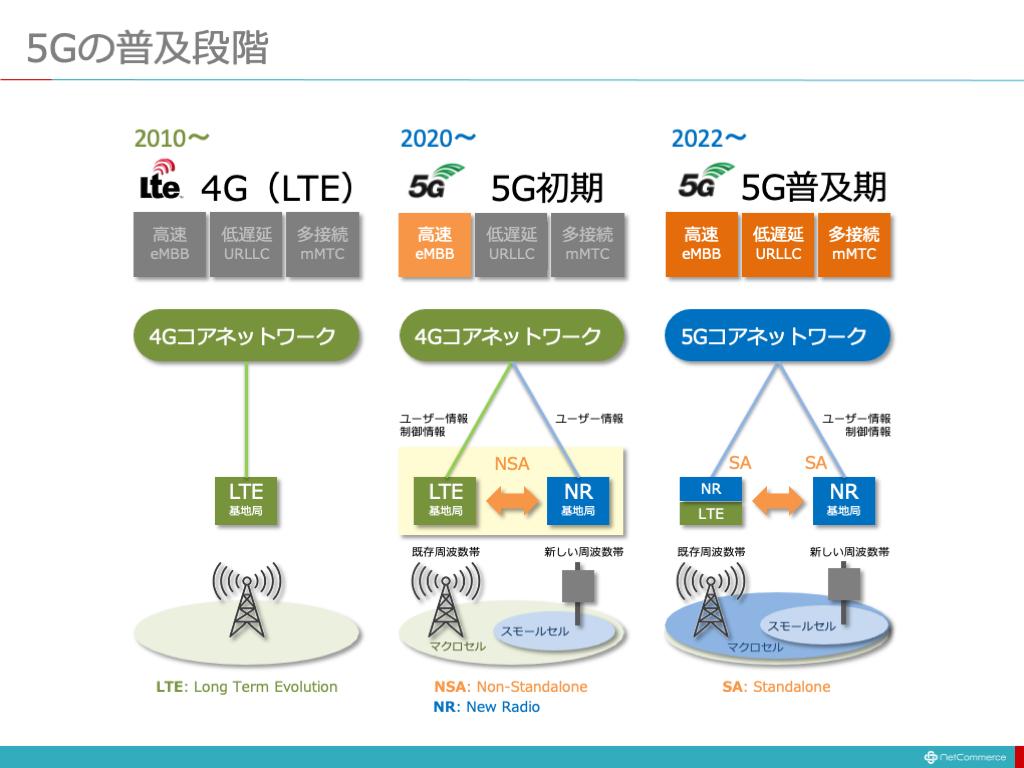 5Gの普及段階
