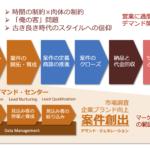 LoB案件を増やすための3つの施策