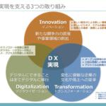 「DX推進室」や「DX本部」に丸投げしてはいないだろうか:DX実現のための3つの取り組み