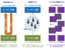 DXレポート2.1から読み解く3つの事業モデル